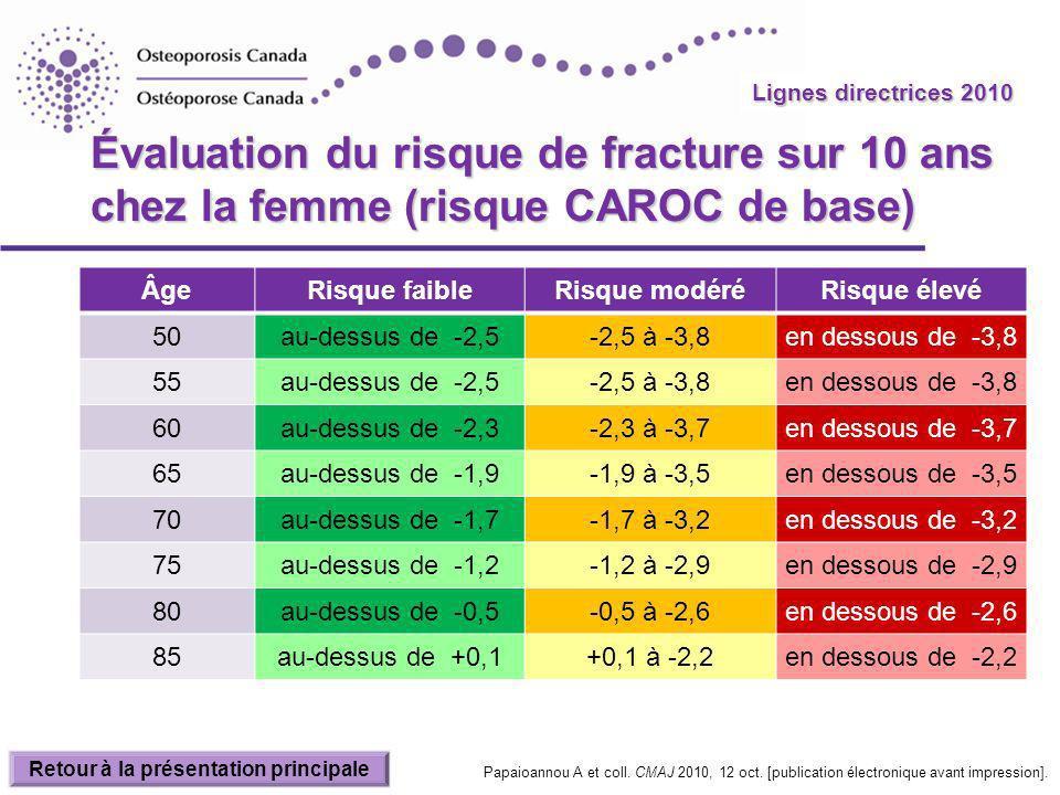 Évaluation du risque de fracture sur 10 ans chez la femme (risque CAROC de base) ÂgeRisque faibleRisque modéréRisque élevé 50au-dessus de -2,5-2,5 à -