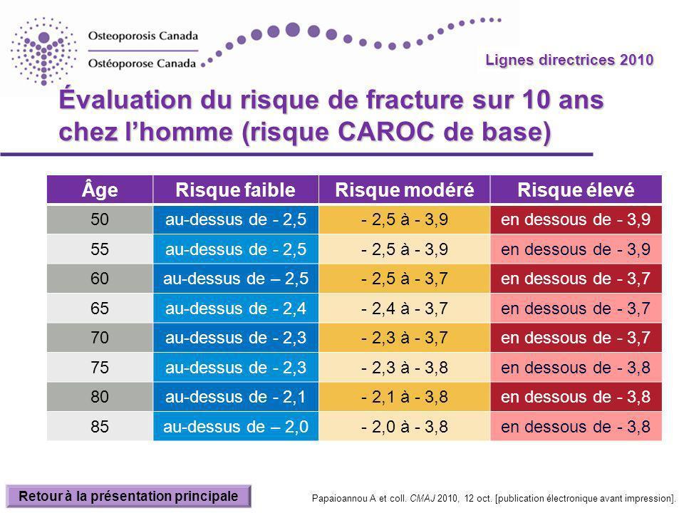 Lignes directrices 2010 Évaluation du risque de fracture sur 10 ans chez lhomme (risque CAROC de base) ÂgeRisque faibleRisque modéréRisque élevé 50au-