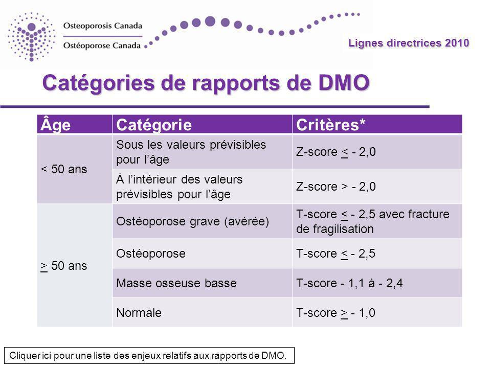 Lignes directrices 2010 Catégories de rapports de DMO ÂgeCatégorieCritères* < 50 ans Sous les valeurs prévisibles pour lâge Z-score < - 2,0 À lintérie