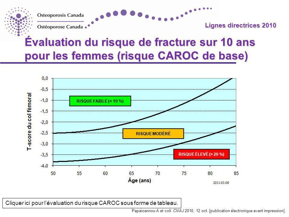 Lignes directrices 2010 Risque de fracture de la hanche : DMO et MRO Facteur(s) de risque Prévalence (%) Rapport des cotes Risque relatif Probabilité sur 10 ans (%) Moyen1001,018,0 DMO basse562,81,423,6 Antécédents de fractures393,51,7728,8 CTX élevé232,41,8229,5 DMO basse + antécédents de fractures 234,12,3936,3 DMO basse + CTX élevé164,12,7440,1 Antécédents de fracture + CTX élevé 125,33,5047,3 Tout ce qui précède75,84,4354,5 Johnell O et coll.