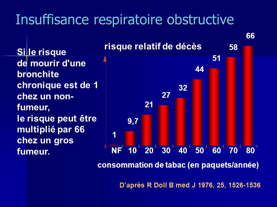 Insuffisance respiratoire obstructive Insuffisance respiratoire obstructive NF1020304050607080 1 9,7 21 27 44 51 58 66 32 consommation de tabac (en paquets/année) risque relatif de décès Si le risque de mourir d une bronchite chronique est de 1 chez un non- fumeur, le risque peut être multiplié par 66 chez un gros fumeur.