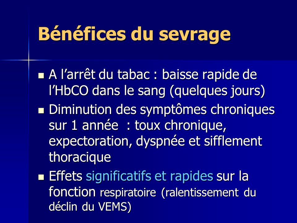 Bénéfices du sevrage A larrêt du tabac : baisse rapide de lHbCO dans le sang (quelques jours) A larrêt du tabac : baisse rapide de lHbCO dans le sang (quelques jours) Diminution des symptômes chroniques sur 1 année : toux chronique, expectoration, dyspnée et sifflement thoracique Diminution des symptômes chroniques sur 1 année : toux chronique, expectoration, dyspnée et sifflement thoracique Effets significatifs et rapides sur la fonction respiratoire (ralentissement du déclin du VEMS) Effets significatifs et rapides sur la fonction respiratoire (ralentissement du déclin du VEMS)
