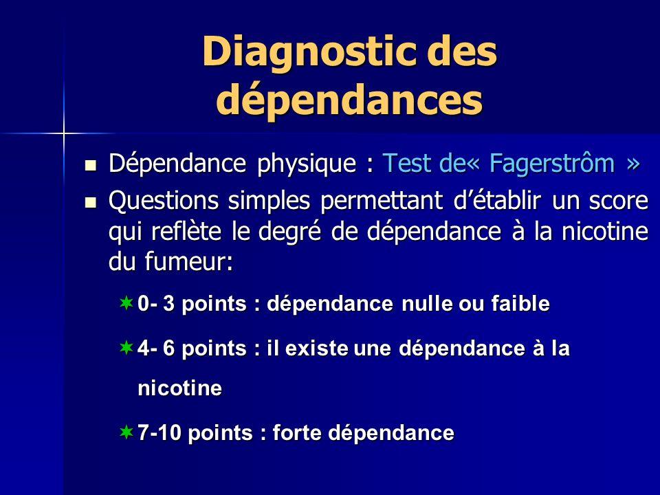Diagnostic des dépendances Dépendance physique : Test de« Fagerstrôm » Dépendance physique : Test de« Fagerstrôm » Questions simples permettant détablir un score qui reflète le degré de dépendance à la nicotine du fumeur: Questions simples permettant détablir un score qui reflète le degré de dépendance à la nicotine du fumeur: 0- 3 points : dépendance nulle ou faible 0- 3 points : dépendance nulle ou faible 4- 6 points : il existe une dépendance à la nicotine 4- 6 points : il existe une dépendance à la nicotine 7-10 points : forte dépendance 7-10 points : forte dépendance