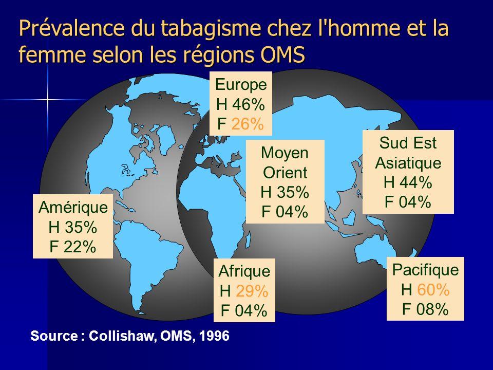 Prévalence du tabagisme chez l homme et la femme selon les régions OMS Source : Collishaw, OMS, 1996 Amérique H 35% F 22% Pacifique H 60% F 08% Moyen Orient H 35% F 04% Europe H 46% F 26% Sud Est Asiatique H 44% F 04% Afrique H 29% F 04%