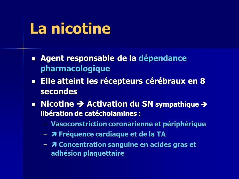 Moyens pharmacologiques Substituts nicotiniques pour fumeurs N.D.