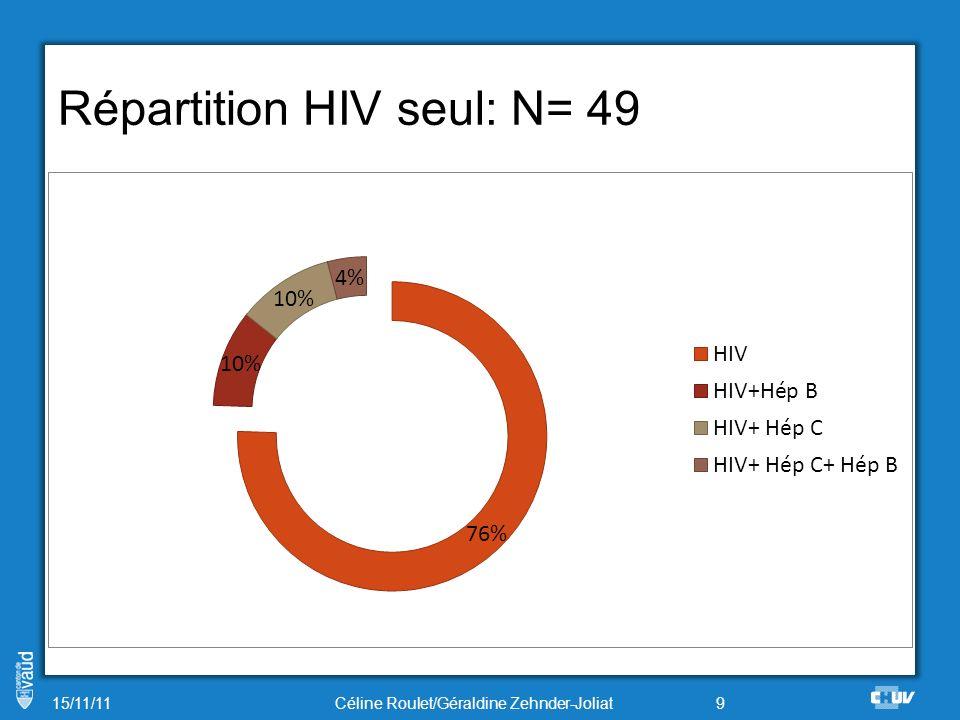 Origine HIV 15/11/11 10Céline Roulet/Géraldine Zehnder-Joliat