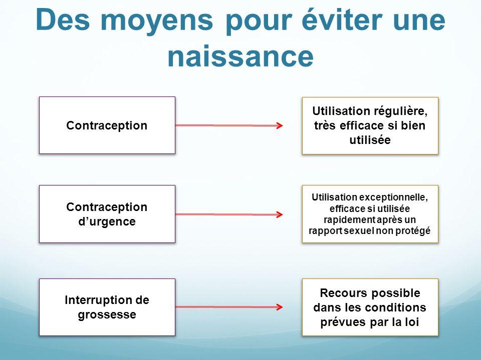 Des moyens pour éviter une naissance Contraception Contraception durgence Interruption de grossesse Utilisation régulière, très efficace si bien utili