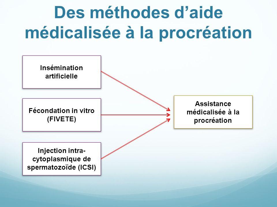 Des méthodes daide médicalisée à la procréation Insémination artificielle Injection intra- cytoplasmique de spermatozoïde (ICSI) Assistance médicalisé
