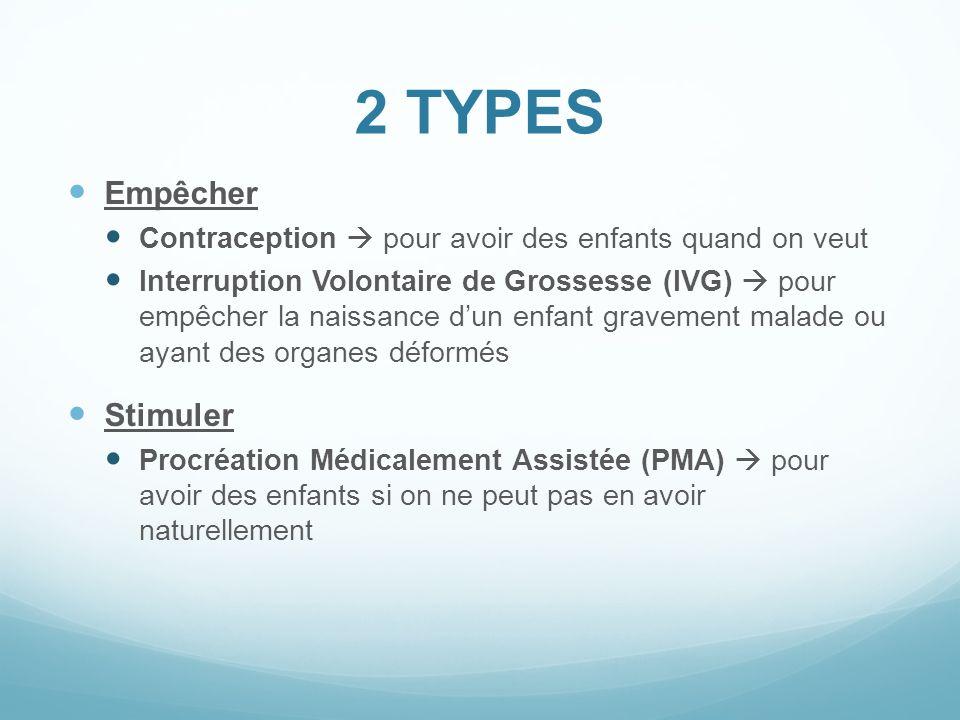 2 TYPES Empêcher Contraception pour avoir des enfants quand on veut Interruption Volontaire de Grossesse (IVG) pour empêcher la naissance dun enfant g