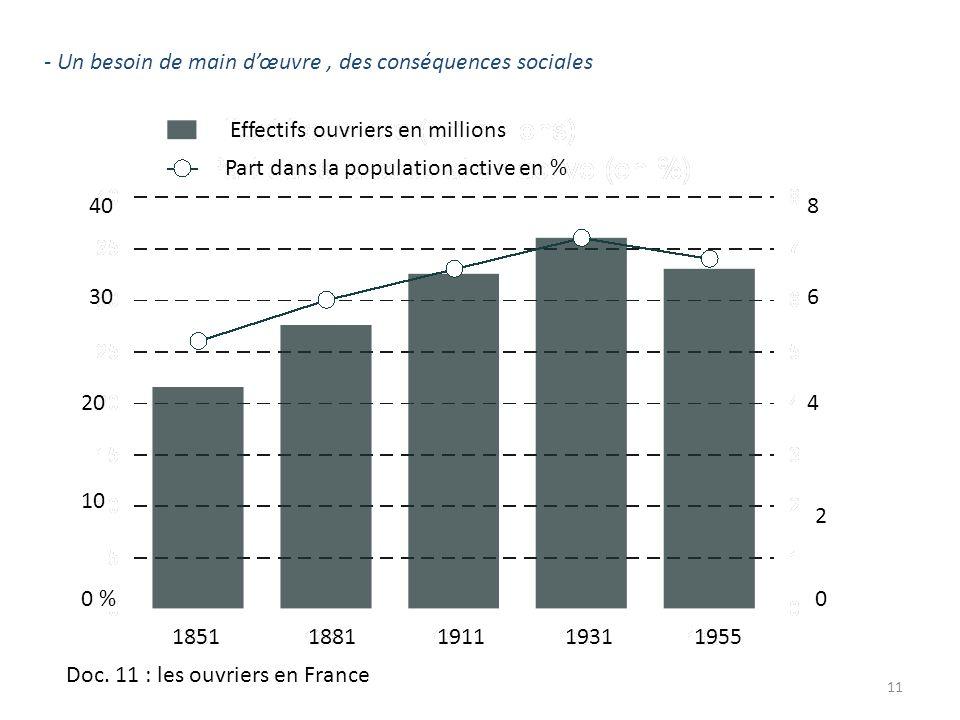 - Un besoin de main dœuvre, des conséquences sociales 11 Part dans la population active en % Effectifs ouvriers en millions 0 % 10 20 40 30 0 4 6 8 2