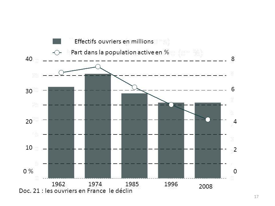 17 Part dans la population active en % Effectifs ouvriers en millions 0 % 10 20 30 40 0 2 4 6 8 Doc. 21 : les ouvriers en France le déclin 19621974198