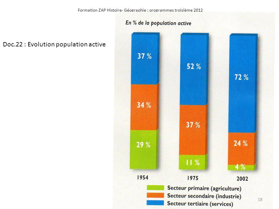 Formation ZAP Histoire- Géographie : programmes troisième 2012 Doc.22 : Evolution population active 18