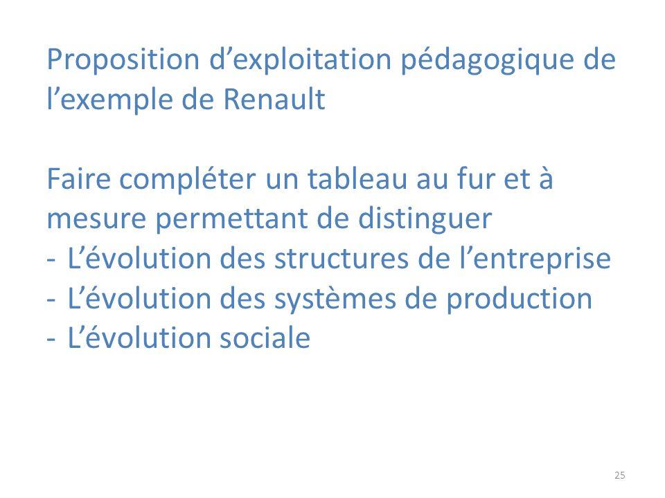 25 Proposition dexploitation pédagogique de lexemple de Renault Faire compléter un tableau au fur et à mesure permettant de distinguer -Lévolution des