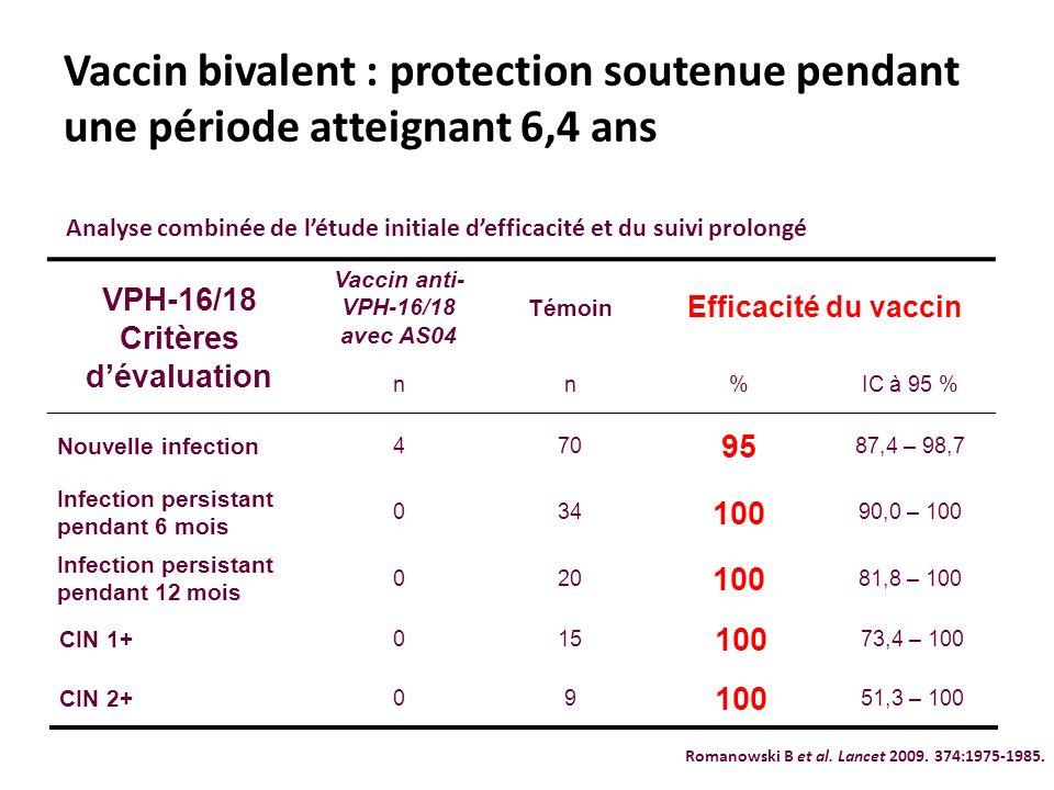 Vaccin bivalent : protection soutenue pendant une période atteignant 6,4 ans VPH-16/18 Critères dévaluation Vaccin anti- VPH-16/18 avec AS04 Témoin Ef