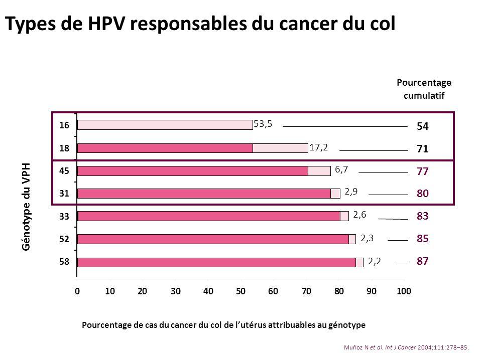 Types de HPV responsables du cancer du col 58 52 33 31 45 18 16 54 71 77 80 83 85 87 0102030405060708090100 53,5 17,2 6,7 2,9 2,6 2,3 2,2 Muňoz N et a