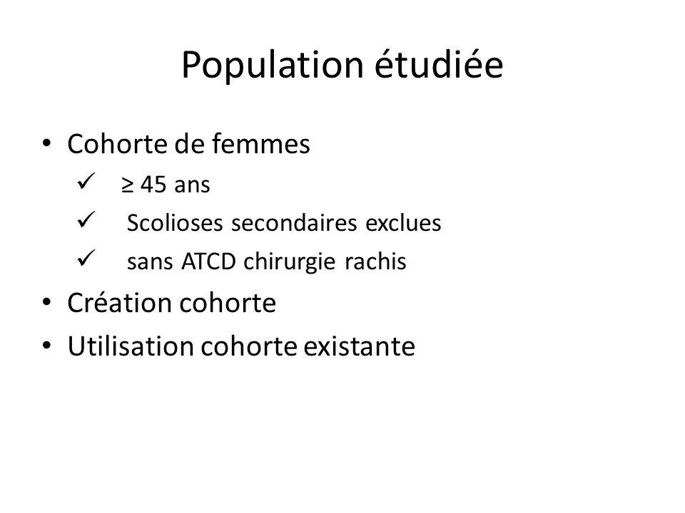 Population étudiée Cohorte de femmes 45 ans Scolioses secondaires exclues sans ATCD chirurgie rachis Création cohorte Utilisation cohorte existante