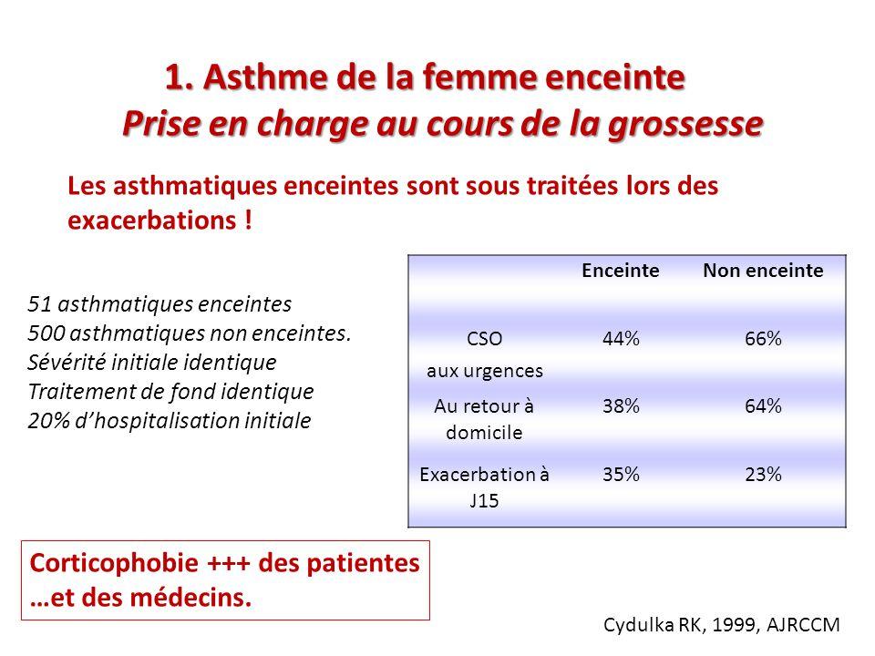 51 asthmatiques enceintes 500 asthmatiques non enceintes. Sévérité initiale identique Traitement de fond identique 20% dhospitalisation initiale Encei