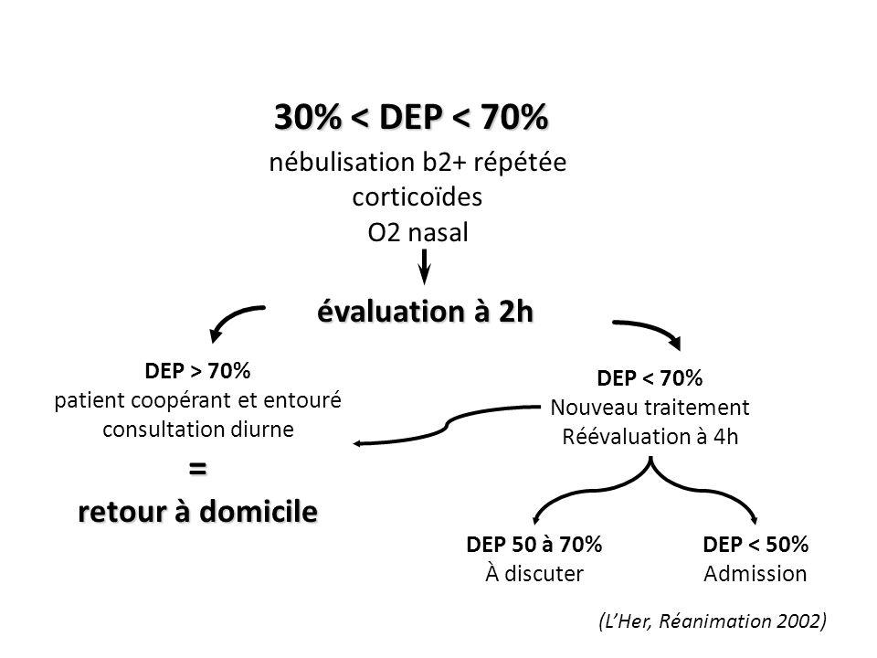 30% < DEP < 70% nébulisation b2+ répétée corticoïdes O2 nasal évaluation à 2h DEP > 70% patient coopérant et entouré consultation diurne= retour à dom