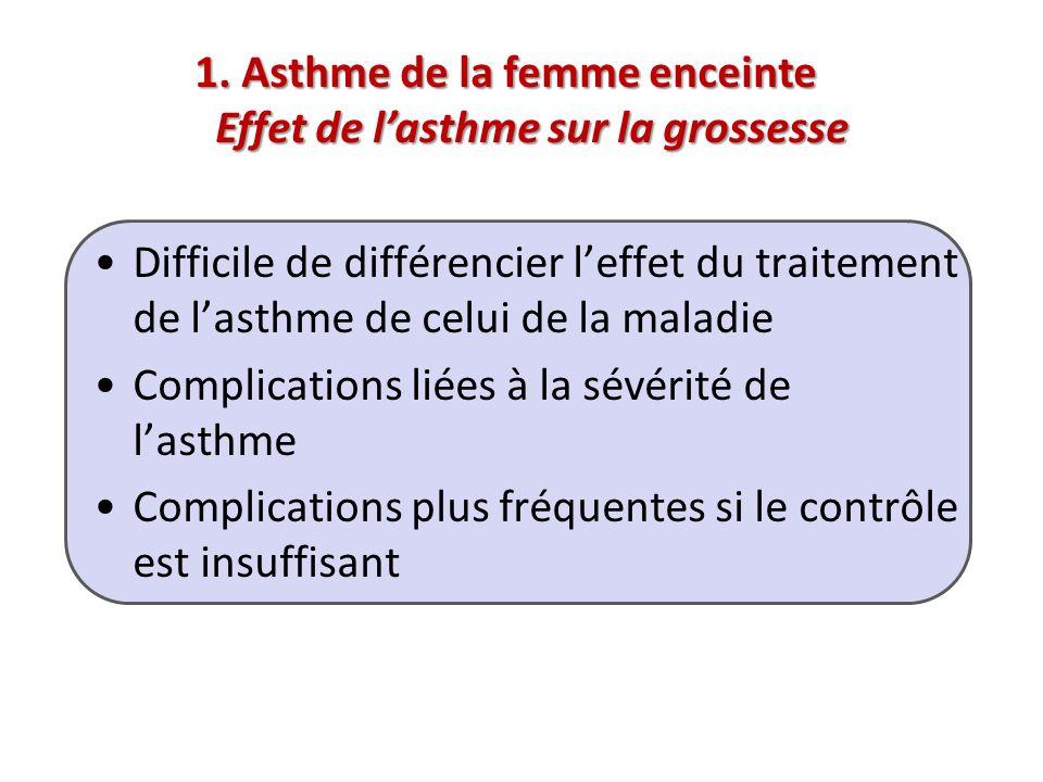 Difficile de différencier leffet du traitement de lasthme de celui de la maladie Complications liées à la sévérité de lasthme Complications plus fréqu