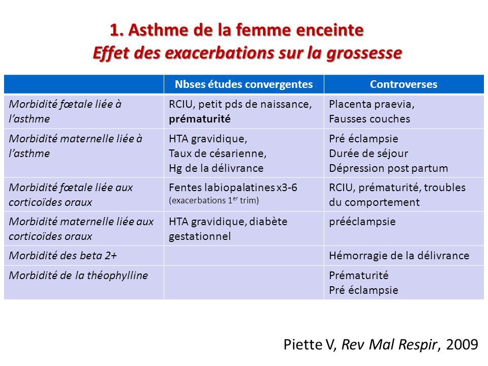 1. Asthme de la femme enceinte Effet des exacerbations sur la grossesse Effet des exacerbations sur la grossesse Nbses études convergentesControverses