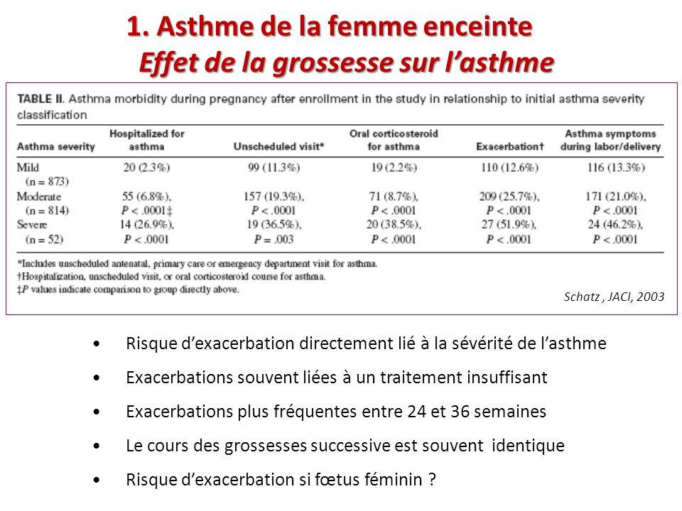 AIE/ BIE traitement Cest celui dun asthme .