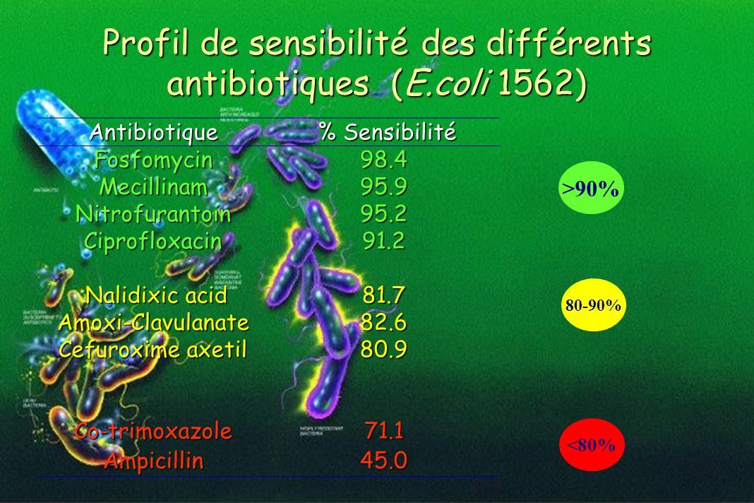 Profil de sensibilité des différents antibiotiques (E.coli 1562) Antibiotique % Sensibilité % SensibilitéFosfomycin98.4 Mecillinam95.9 Nitrofurantoin9