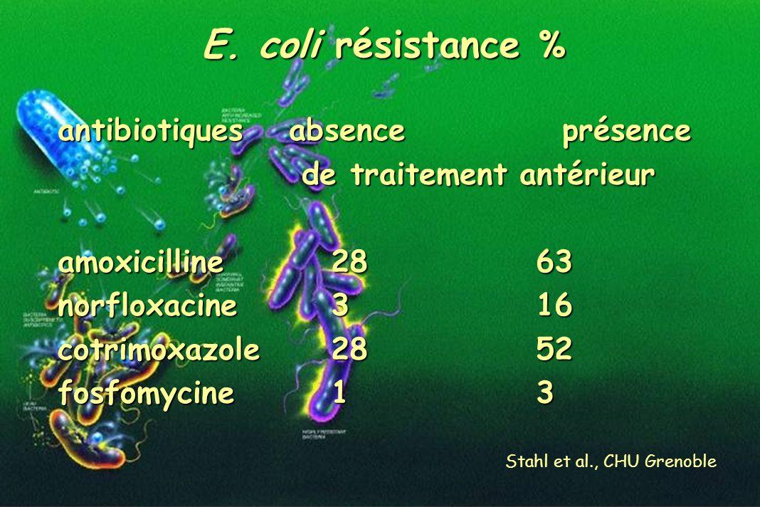 Stahl et al., CHU Grenoble antibiotiques absence présence de traitement antérieur de traitement antérieur amoxicilline28 63 norfloxacine3 16 cotrimoxa