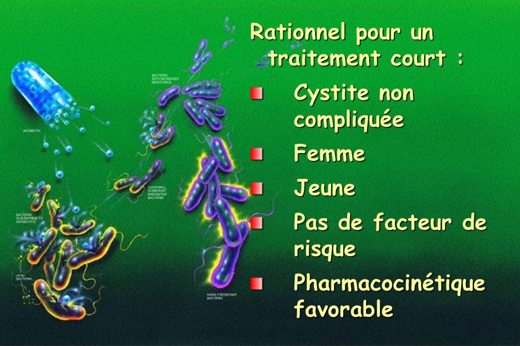 Rationnel pour un traitement court : Cystite non compliquée FemmeJeune Pas de facteur de risque Pharmacocinétique favorable
