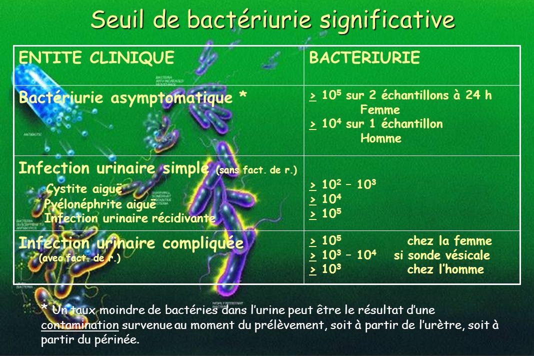 ENTITE CLINIQUEBACTERIURIE Bactériurie asymptomatique * > 10 5 sur 2 échantillons à 24 h Femme > 10 4 sur 1 échantillon Homme Infection urinaire simpl
