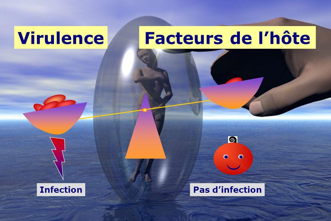 VirulenceFacteurs de lhôte InfectionPas dinfection