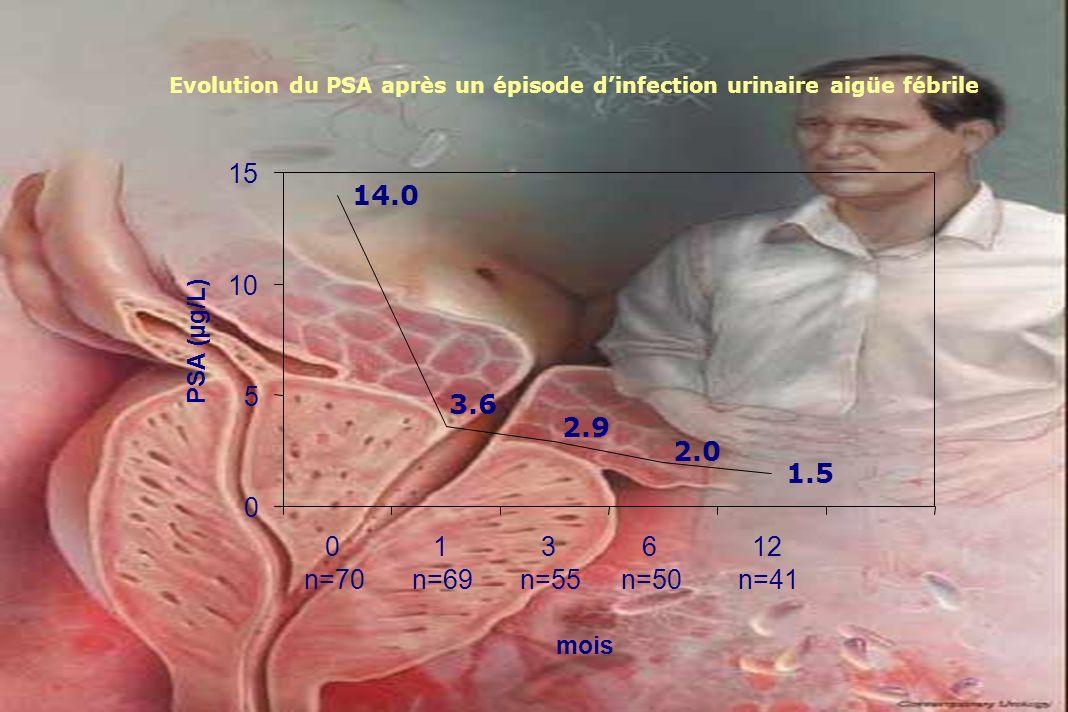 14.0 1.51.5 2.0 2.92.9 3.63.6 0 5 10 15 0 n=70 1 n=69 3 n=55 6 n=50 12 n=41 mois PSA (µg/L) Evolution du PSA après un épisode dinfection urinaire aigü