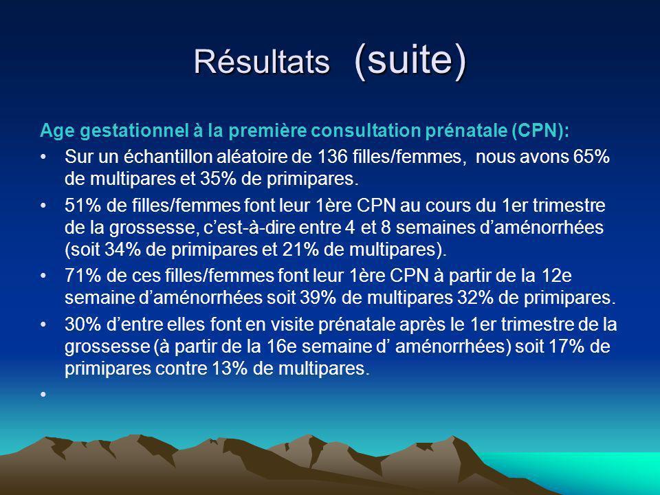 Résultats (suite) Age gestationnel à la première consultation prénatale (CPN): Sur un échantillon aléatoire de 136 filles/femmes, nous avons 65% de multipares et 35% de primipares.