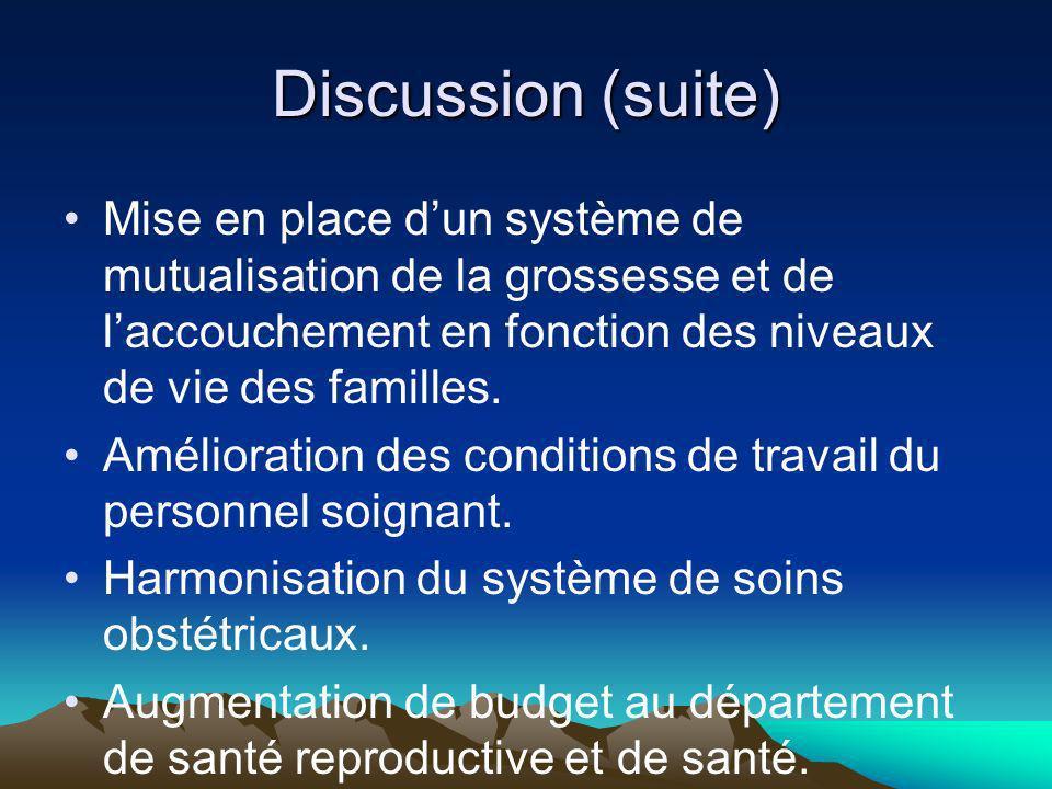 Discussion (suite) Mise en place dun système de mutualisation de la grossesse et de laccouchement en fonction des niveaux de vie des familles.