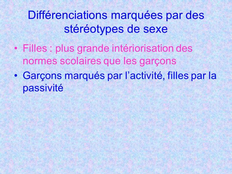 Différenciations marquées par des stéréotypes de sexe Filles : plus grande intériorisation des normes scolaires que les garçons Garçons marqués par lactivité, filles par la passivité