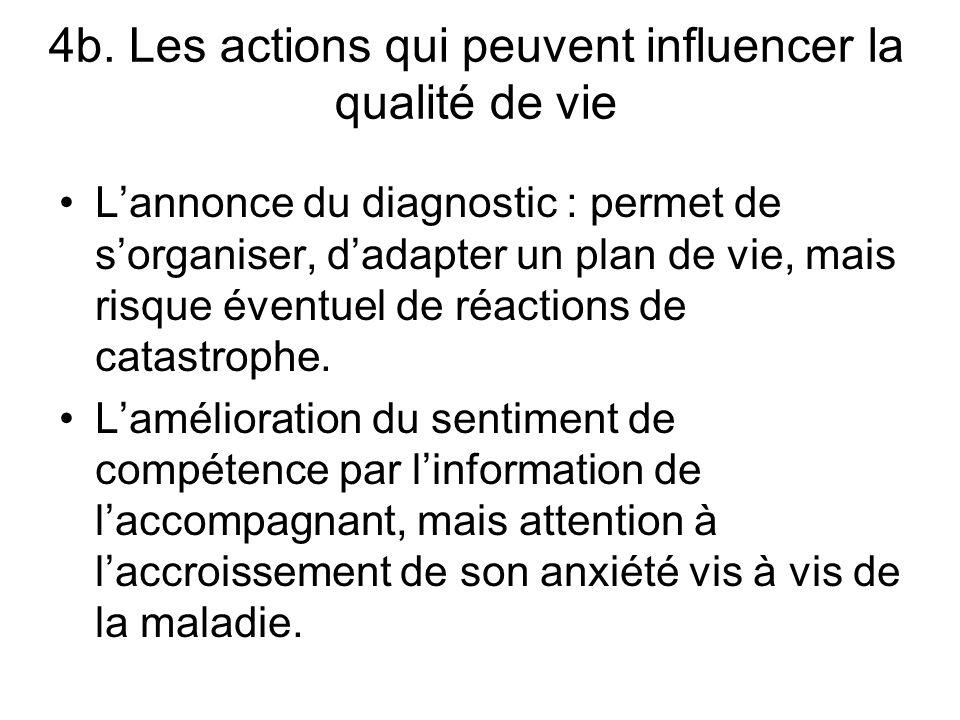 4b. Les actions qui peuvent influencer la qualité de vie Lannonce du diagnostic : permet de sorganiser, dadapter un plan de vie, mais risque éventuel