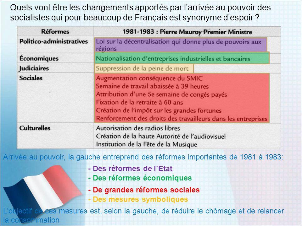 Quels vont être les changements apportés par larrivée au pouvoir des socialistes qui pour beaucoup de Français est synonyme despoir ? Arrivée au pouvo