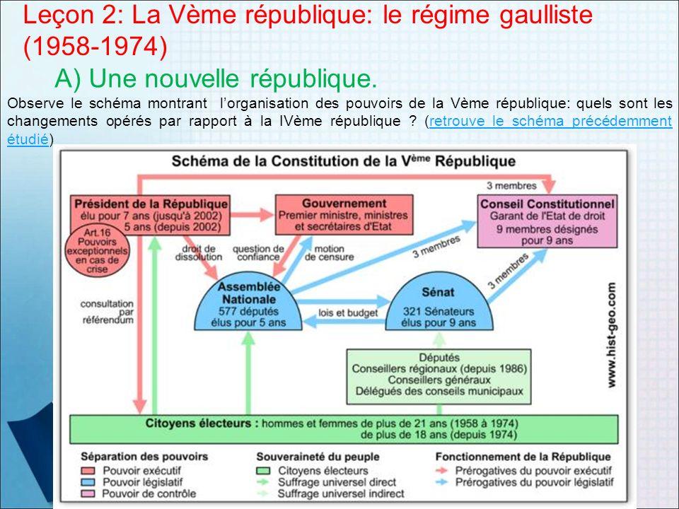 Leçon 2: La Vème république: le régime gaulliste (1958-1974) A) Une nouvelle république. Observe le schéma montrant lorganisation des pouvoirs de la V