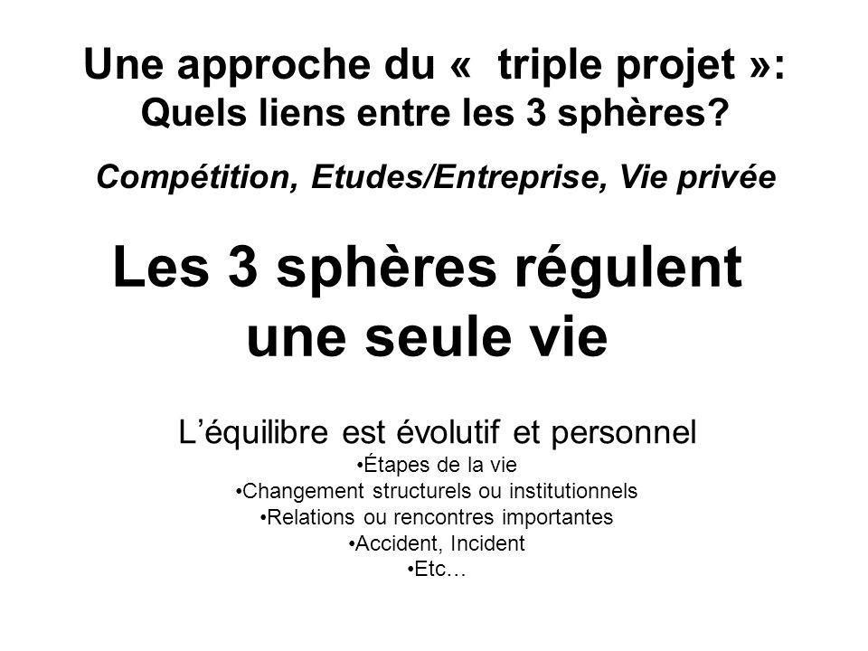 Les 3 sphères régulent une seule vie Léquilibre est évolutif et personnel Étapes de la vie Changement structurels ou institutionnels Relations ou rencontres importantes Accident, Incident Etc… Une approche du « triple projet »: Quels liens entre les 3 sphères.