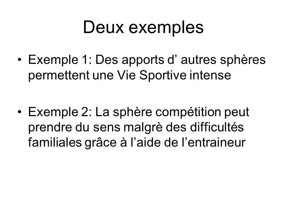 Deux exemples Exemple 1: Des apports d autres sphères permettent une Vie Sportive intense Exemple 2: La sphère compétition peut prendre du sens malgrè
