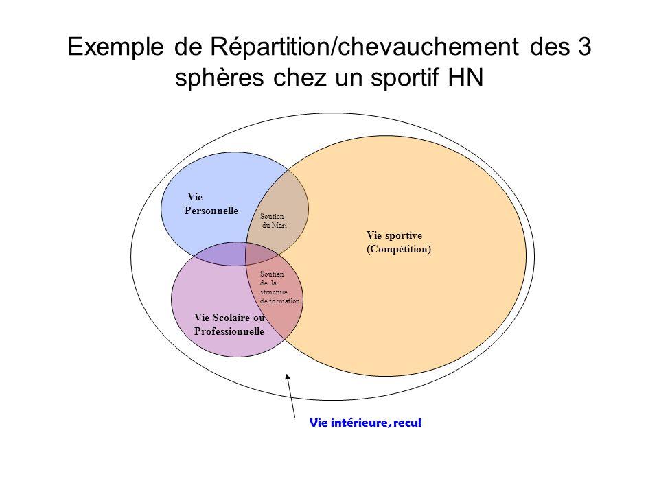 Exemple de Répartition/chevauchement des 3 sphères chez un sportif HN Vie sportive (Compétition) Vie Personnelle Vie Scolaire ou Professionnelle Souti