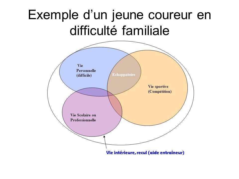 Exemple dun jeune coureur en difficulté familiale Vie sportive (Compétition) Vie Personnelle (difficile) Vie Scolaire ou Professionnelle Vie intérieur