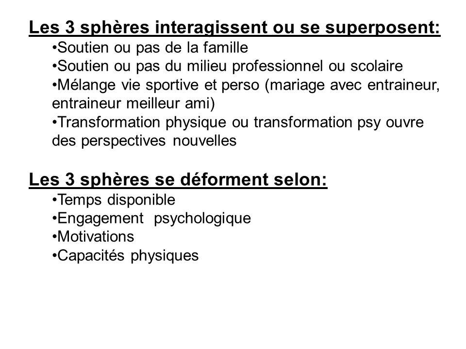 Les 3 sphères interagissent ou se superposent: Soutien ou pas de la famille Soutien ou pas du milieu professionnel ou scolaire Mélange vie sportive et