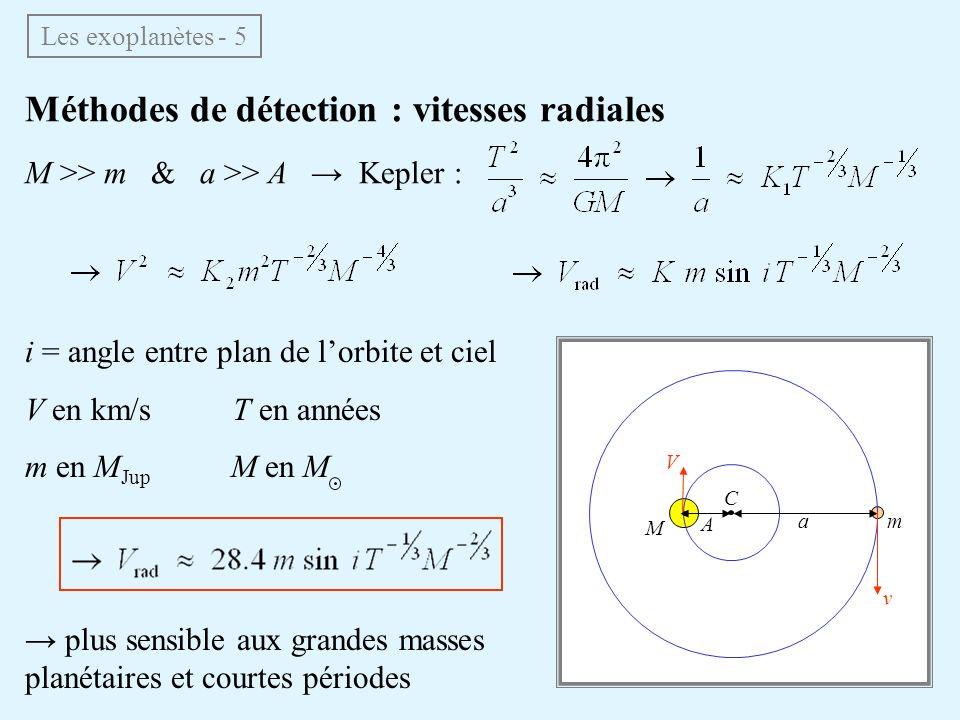 Méthodes de détection : vitesses radiales M >> m & a >> A Kepler : Les exoplanètes - 5 i = angle entre plan de lorbite et ciel V en km/s T en années m