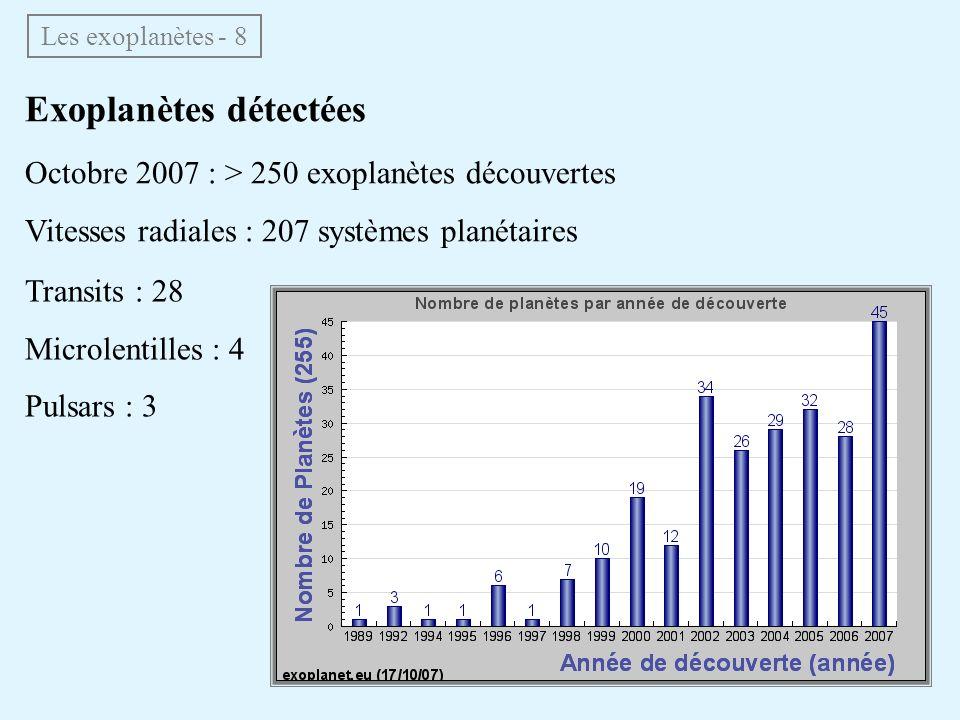 Exoplanètes détectées Octobre 2007 : > 250 exoplanètes découvertes Vitesses radiales : 207 systèmes planétaires Les exoplanètes - 8 Transits : 28 Micr