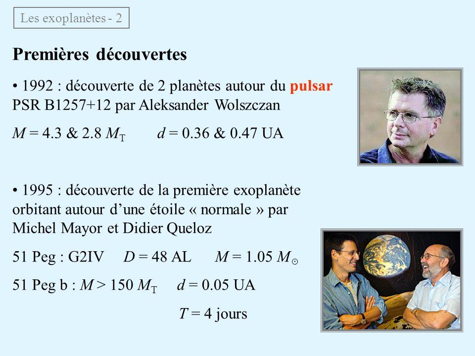Premières découvertes 1992 : découverte de 2 planètes autour du pulsar PSR B1257+12 par Aleksander Wolszczan M = 4.3 & 2.8 M T d = 0.36 & 0.47 UA 1995