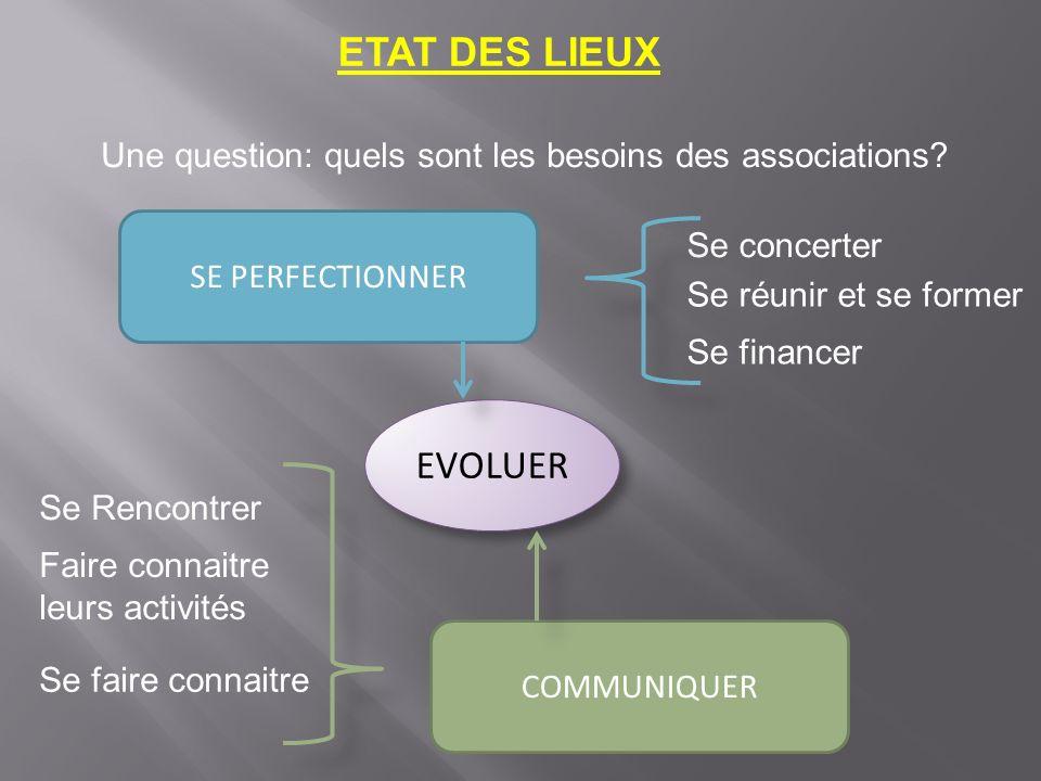 ETAT DES LIEUX Une question: quels sont les besoins des associations.