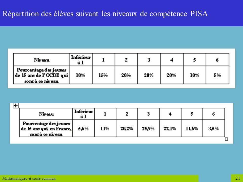 Mathématiques et socle commun 21 Répartition des élèves suivant les niveaux de compétence PISA