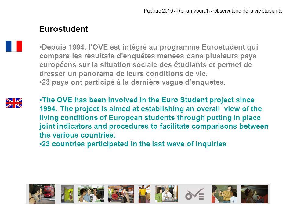 Eurostudent Depuis 1994, l'OVE est intégré au programme Eurostudent qui compare les résultats d'enquêtes menées dans plusieurs pays européens sur la s
