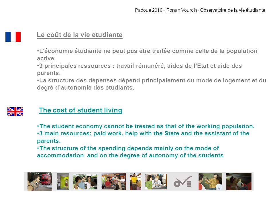 Le coût de la vie étudiante Léconomie étudiante ne peut pas être traitée comme celle de la population active. 3 principales ressources : travail rémun