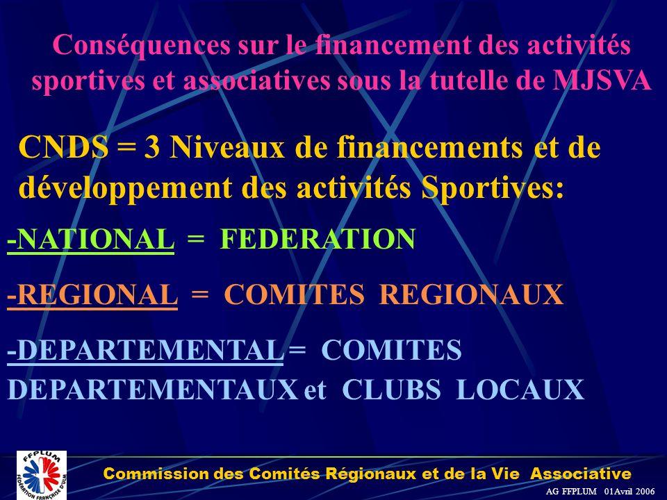 Commission des Comités Régionaux et de la Vie Associative AG FFPLUM 01Avril 2006 CNDS = 3 Niveaux de financements et de développement des activités Sportives: Conséquences sur le financement des activités sportives et associatives sous la tutelle de MJSVA -NATIONAL = FEDERATION -REGIONAL = COMITES REGIONAUX -DEPARTEMENTAL = COMITES DEPARTEMENTAUX et CLUBS LOCAUX